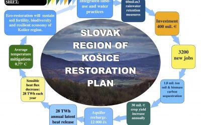 SLOVAK GREEN RECOVERY PLAN for Košice region
